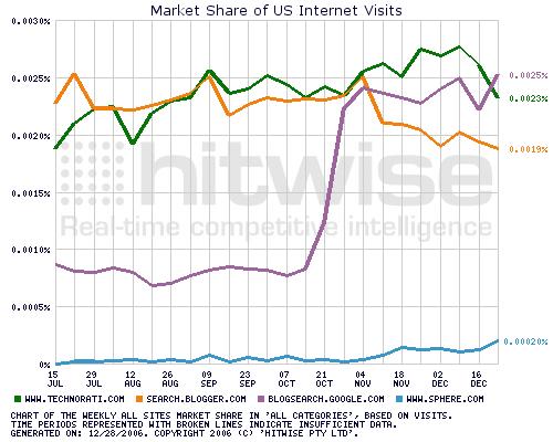 Chart Blogsuche