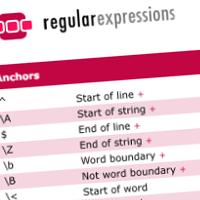 Regular Expressions Cheat Sheet