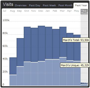 Besucherzahlen bei bueltge.de