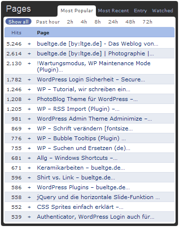 Populärste Seiten bei bueltge.de