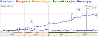 WordPress im Vergleich