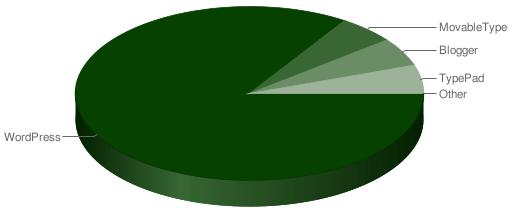Chart Blog Applikationen