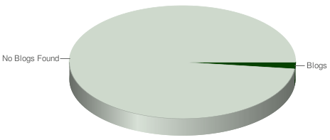 Chart Blog vs. NonBlog